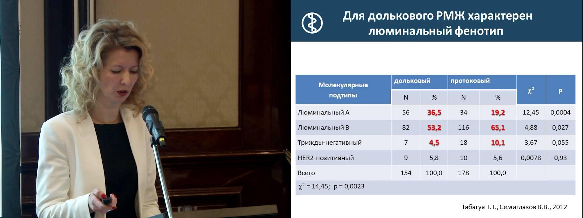 фото с конференции сравнительная таблица показателей люминального рака молочной железы долькового и протокового А и В типа