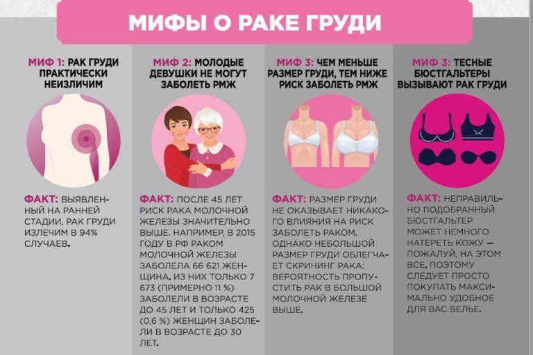 неправильные причины рака